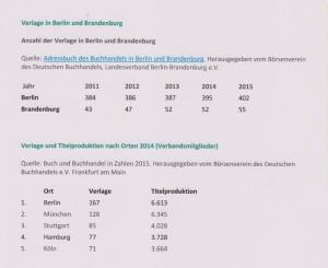 Zahlen zu den Verlagen in Berlin und Brandenburg