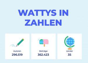 Die Wattys 2018 in Zahlen